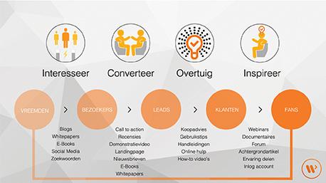 Inbound marketing voor jouw bedrijf? Neem contact op met WebSentiment